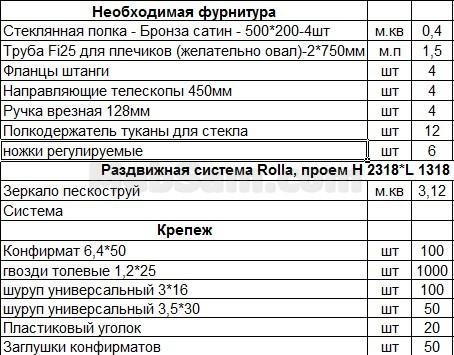 Список фурнитуры для шкафа-купе