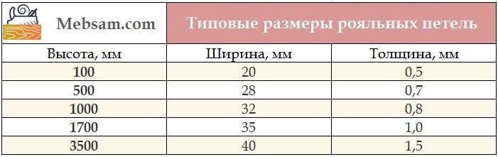 Размеры рояльных петель