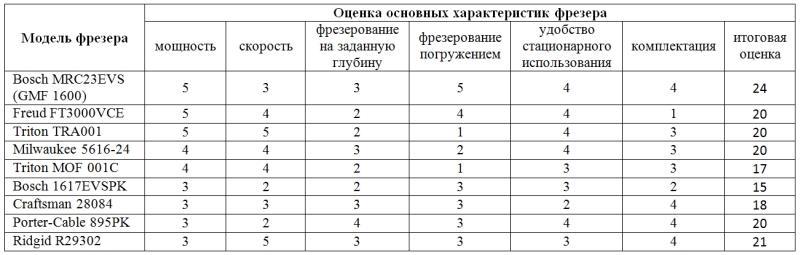 ТОП рейтинг фрезеров