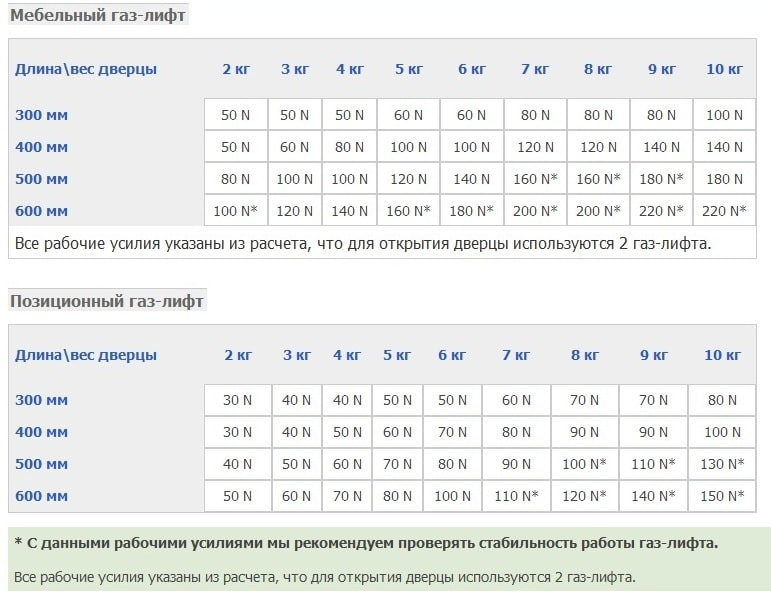 Таблица подбора газового амортизатора