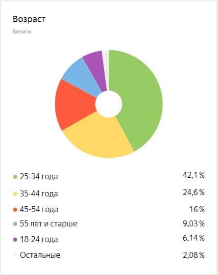Возраст посетителей сайта